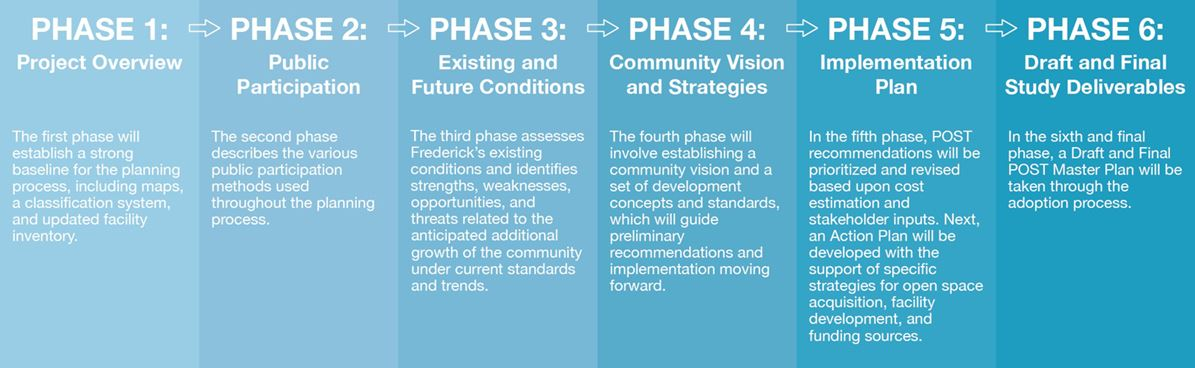 Phases for POST master plan update