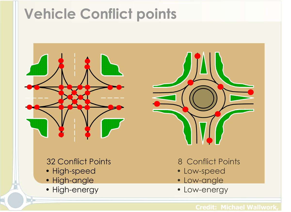 roundabout conflict points graphic
